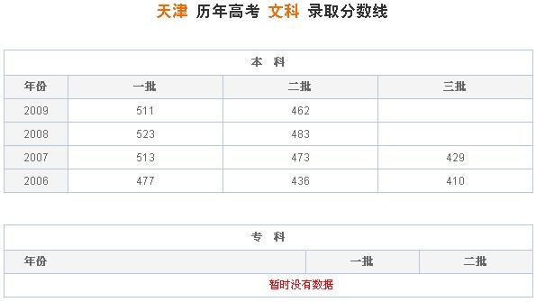 天津历年高考文科录取分数线
