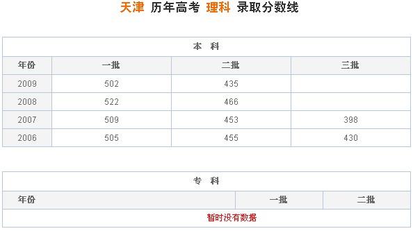 天津历年高考理科录取分数线