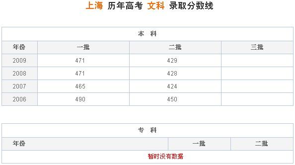 上海历年高考文科录取分数线