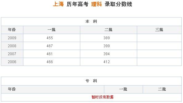 上海历年高考理科录取分数线