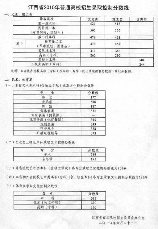 2010年江西高考分数线公布