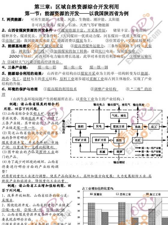 2011高考地理必修知识点与经典试题三(新人教版)