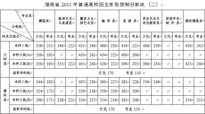 2011湖南高考分数线公布