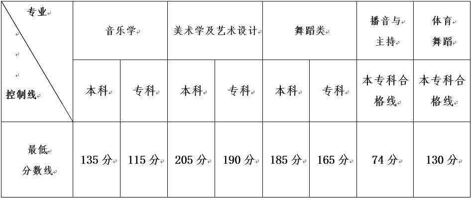 2014年云南艺术统考最低控制分数线公布