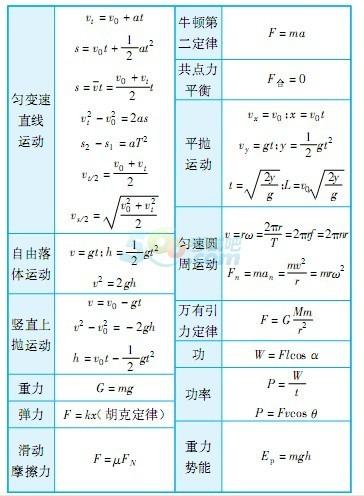 2014高考物理考前必须掌握的公式