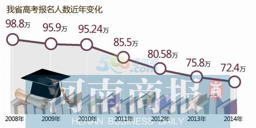 2014河南高考报名人数72.4万连续6年下降 广东