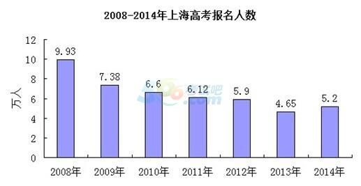 2014年上海高考一本录取率或突破23%