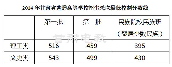2014甘肃高考分数线公布