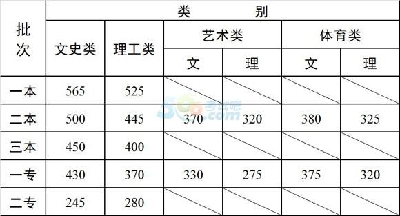 2014本科分数线_2014年云南高考录取最低控制分数线_2014年云南高考录取分数线