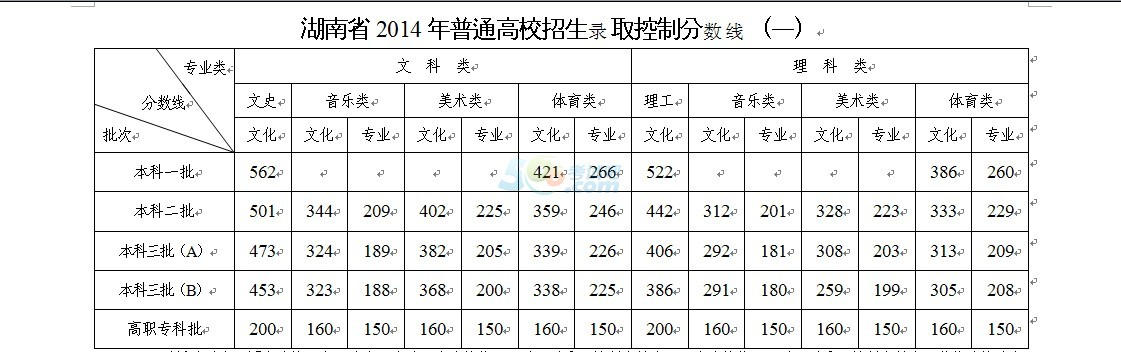 湖南教育考试院:2014年湖南高考录取分数线公布