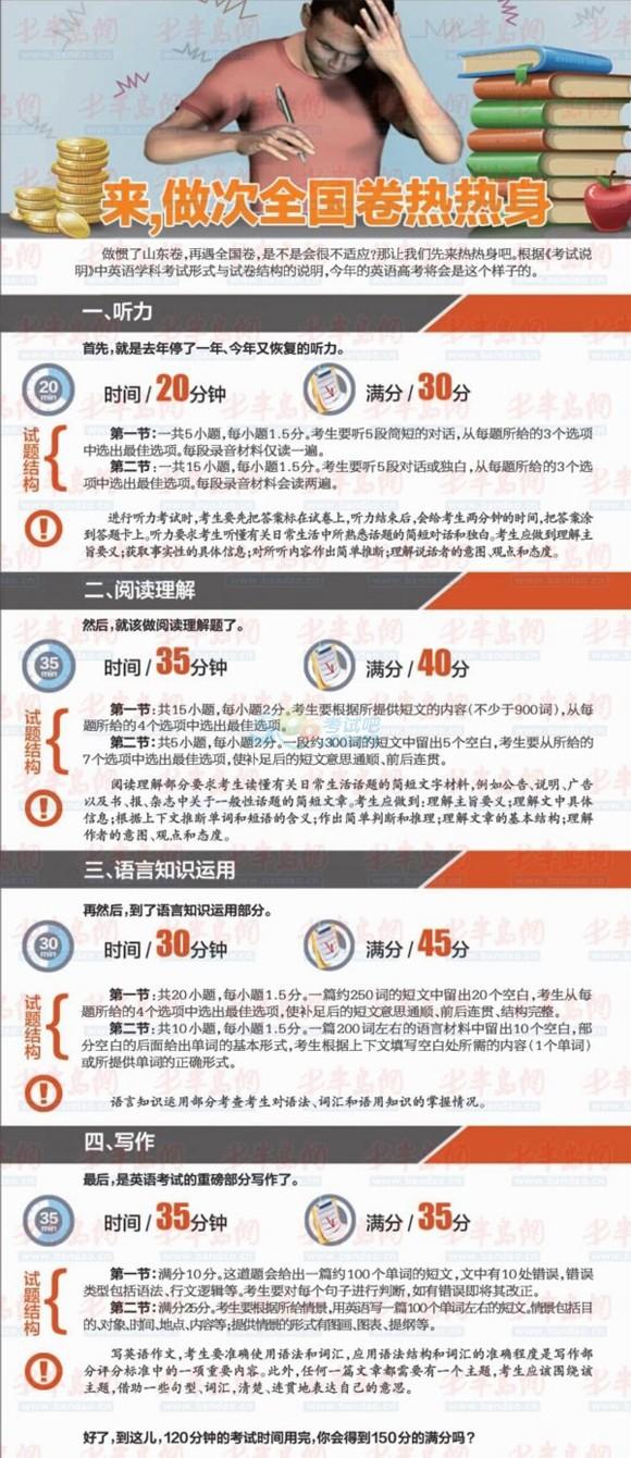 2015山东高考说明发布 英语变化最大