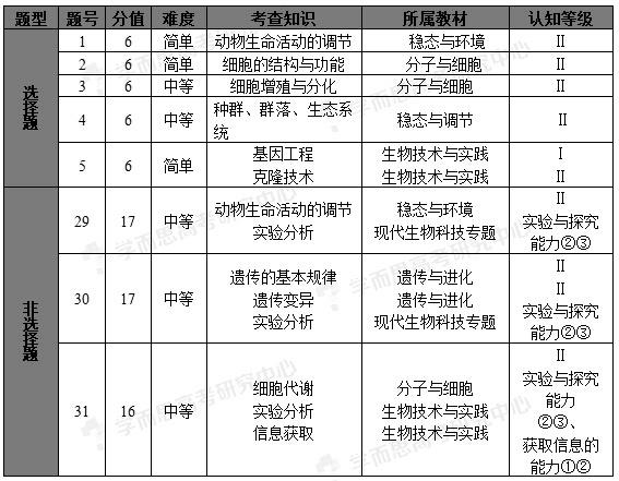 2015北京高考理综生物试题评析:大气灵活