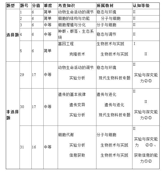 名师点评北京高考理综生物试题:整体求稳