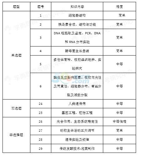 2015广东高考理综生物试题评析―难度略有下降