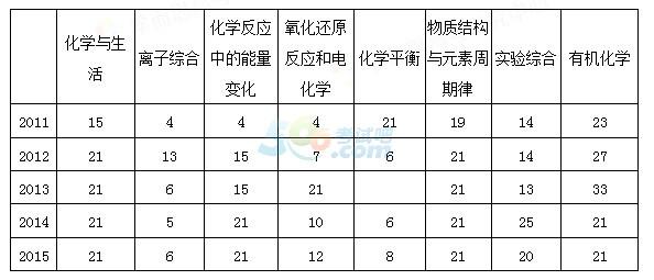 2015陕西高考理综化学试题评析―难度持平