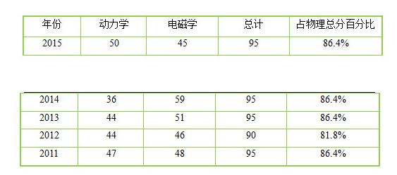 2015陕西高考理综物理试卷评析―考察重心偏移