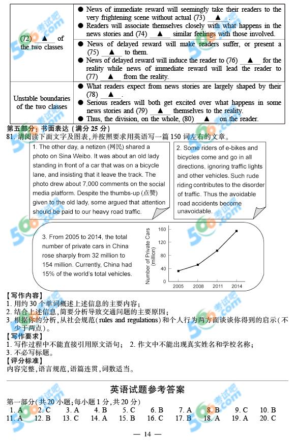 2015年江苏高考英语试题及答案(官方)