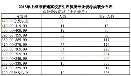 2016年上海高考表演类专业统考合格线确定