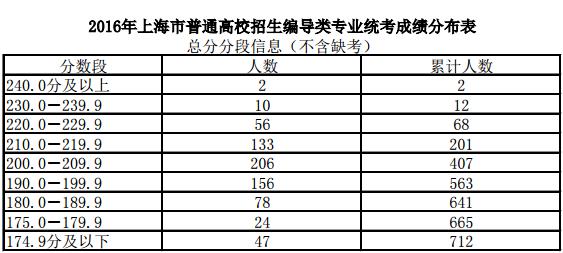 2016年上海高考编导类专业统考分数线确定