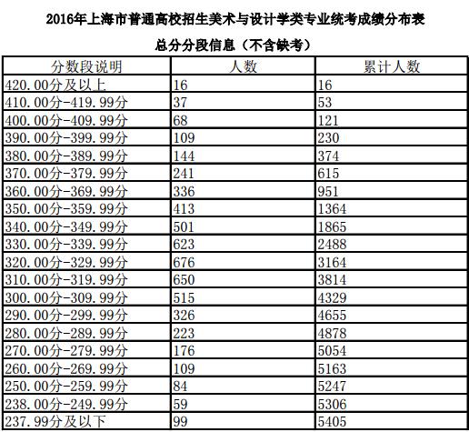 2016上海高考美术与设计学类专业统考分数线确定