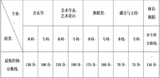 2016云南高考艺术类统考专、本科专业分数线公布