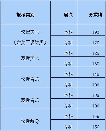 2016年内蒙古艺术类统考专业课本专科分数线公布