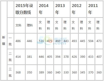 2016年新疆高考分数线预测:一本文475理435