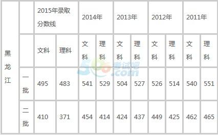 2016年黑龙江高考分数线预测:一本文496理485