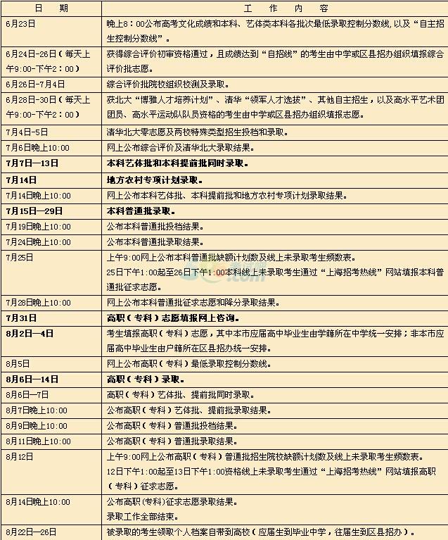 2016年上海高考录取工作日程
