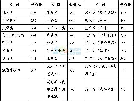 2016年浙江高考录取分数线划定