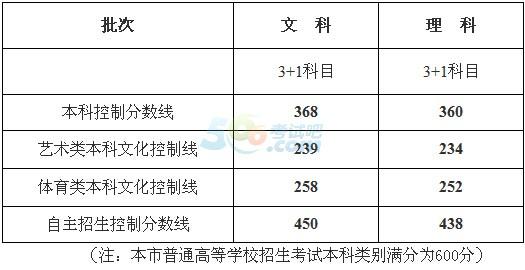 2016年上海高考录取分数线公布