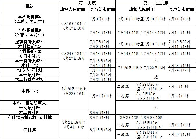 2016年河北高考录取时间安排