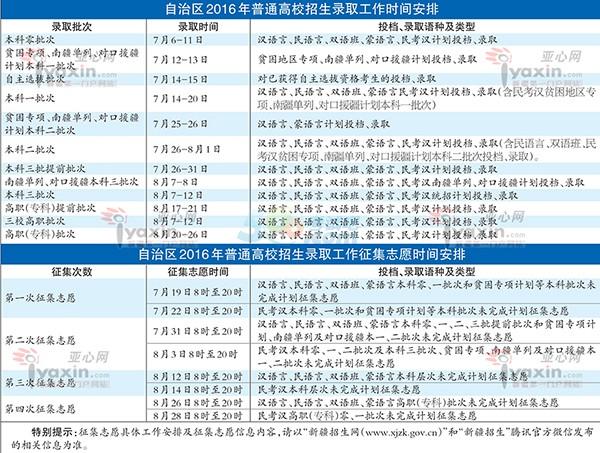 2016年新疆高考征集志愿时间安排