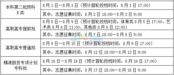 2016年广西高考录取时间安排公布