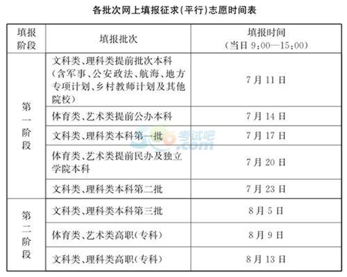 2016年江苏高考征求志愿网上填报时间表