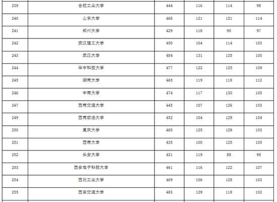 2016上海高考本科批平行志愿投档分数线(理)