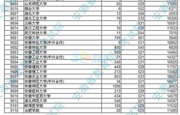 2016年安徽高考本科一批投档分数及名次(文)