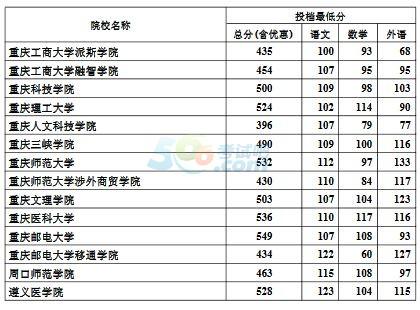 2016年河北高考本科二批一志愿投档最低分(理)