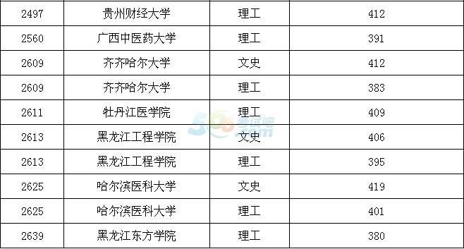 2016黑龙江高考本科二批B段院校录取最低分数线(三)