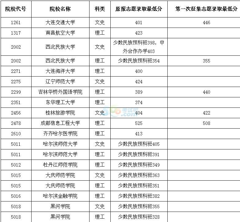 2016黑龙江高考本科二批B段院校录取最低分数线(四)