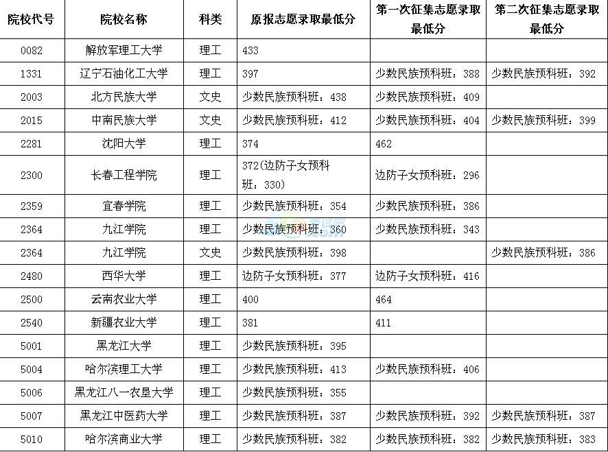 2016黑龙江高考本科二批B段院校录取最低分数线(五)