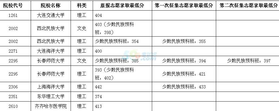2016黑龙江高考本科二批B段院校录取最低分数线(六)