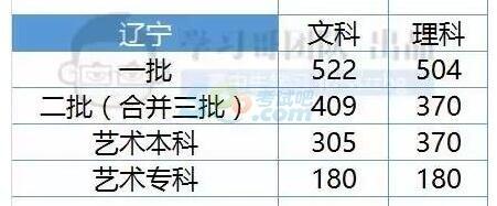 辽宁2017年高考录取分数线预测