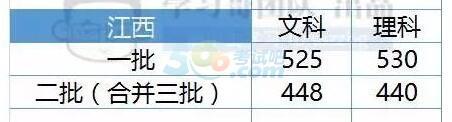 江西2017年高考录取分数线预测