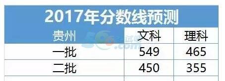贵州2017年高考录取分数线预测