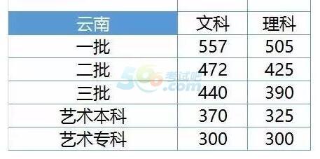 云南2017年高考录取分数线预测