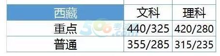 西藏2017年高考录取分数线预测