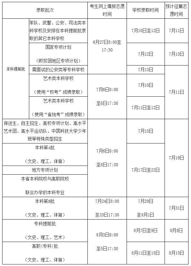 2017海南高考录取时间:7月10日―8月15日