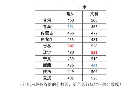 各省高考分数线大PK:同一张试卷最大竟差116分!