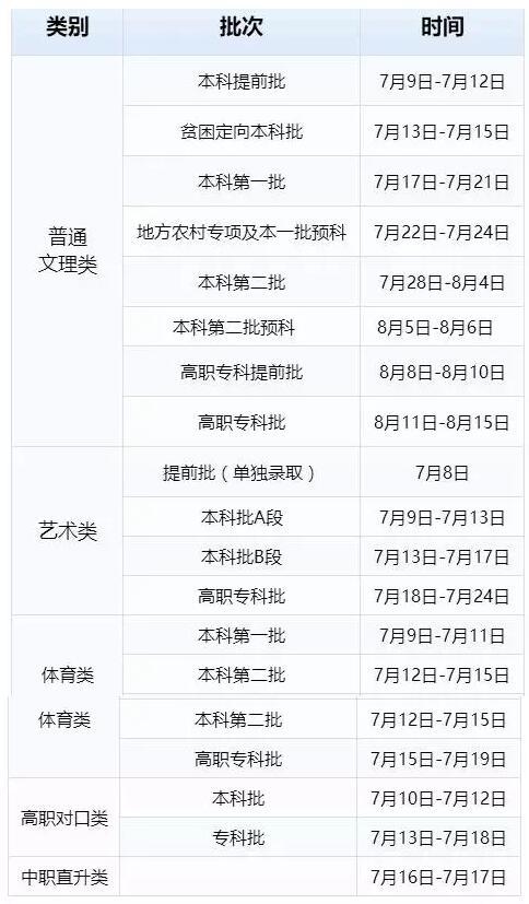 重庆2017年高招录取日程安排
